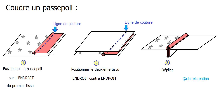 Mon schéma explicatif pour coudre un passepoil en 3 étapes.