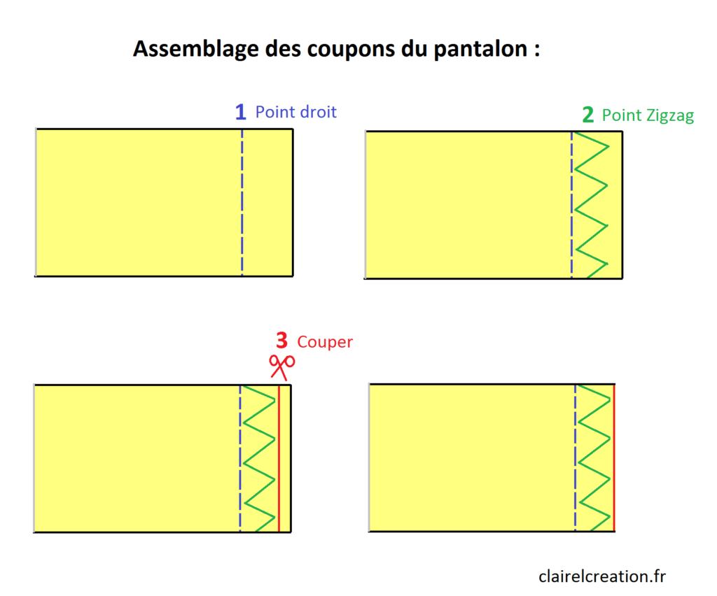 Technique d'assemblage du pantacourt : point droit, puis point zigzag, puis coupe de l'excédent de tissu
